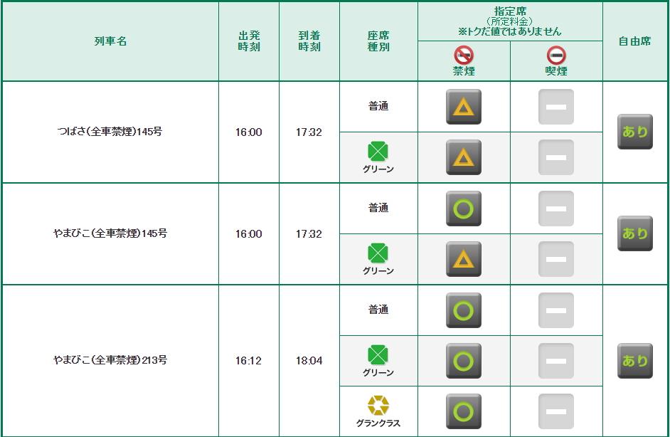 えきねっとで新幹線の空席情報を検索